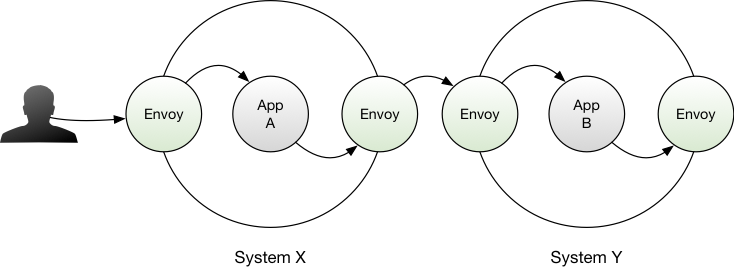 Timothy Perrett · Envoy with Nomad and Consul